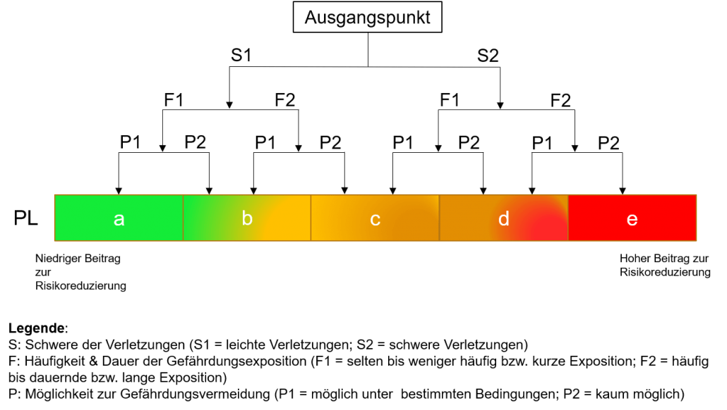 Erklärung Performance Level