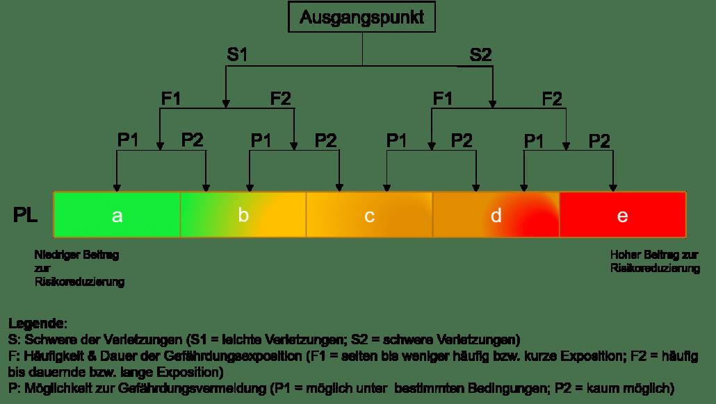 Erklärung Performance Level