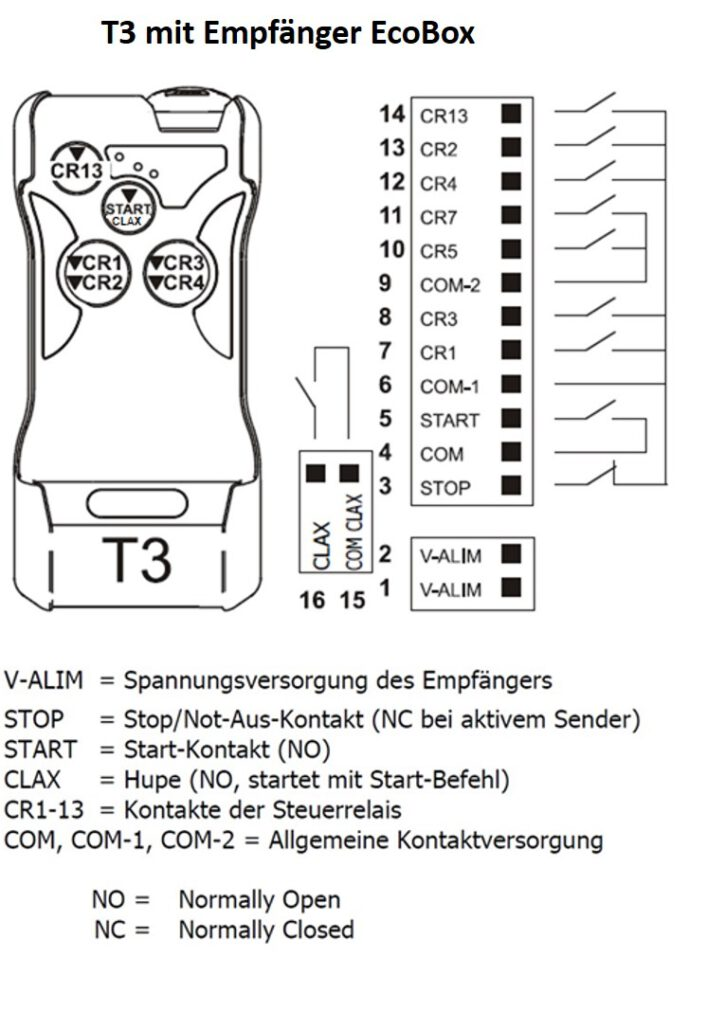 Funkfernsteuerung T3 mit EcoBox-Empfänger