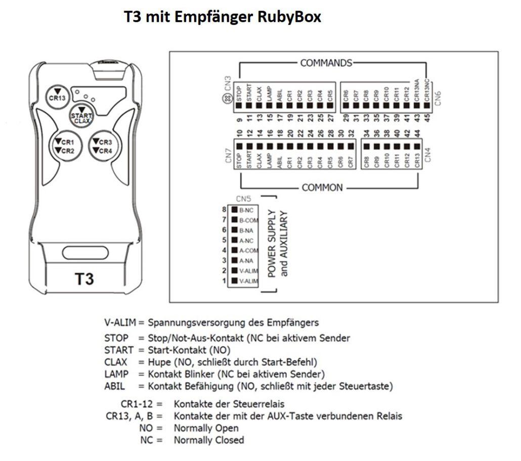 T3 mit RubyBox Empfänger