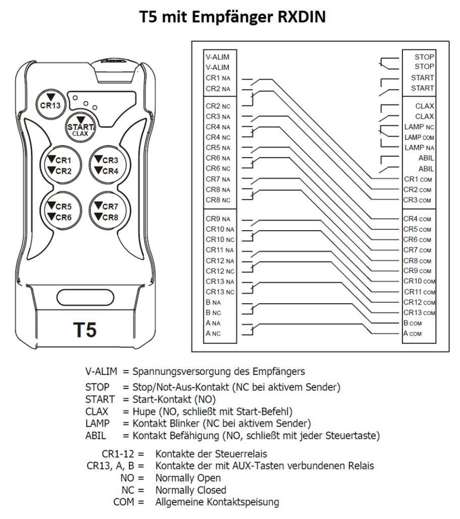 T5 mit DIN-Schienen-Empfänger