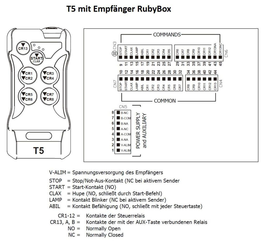 Funkfernsteuerung T5 mit RubyBox