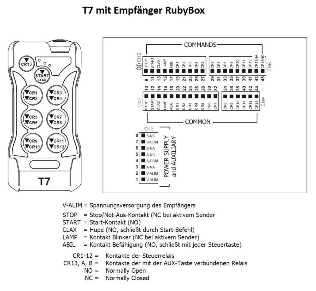 Funkfernsteuerung T7 Belegungsplan